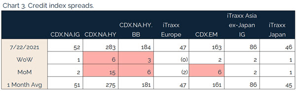 207.25.2021 - Chart 3 - credit index spreads