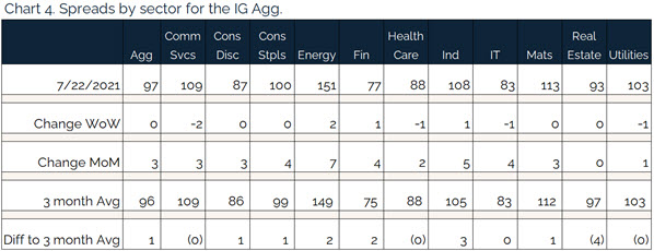 207.25.2021 - Chart 4 - spreads by sector for the IG agg