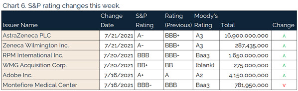207.25.2021 - Chart 6 - S&P rating changes this week