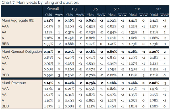 207.25.2021 - Chart 7 - muni yields by rating and duration