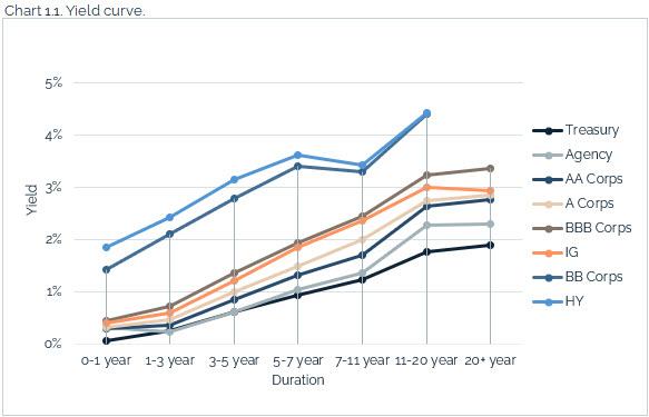 08.08.2021 - Chart 1.1 - yield curve