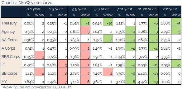 08.08.2021 - Chart 1.2 - WoW yield curve