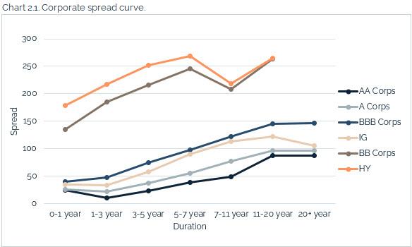 08.08.2021 - Chart 2.1 - corporate spread curve