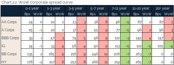 08.08.2021 - Chart 2.2 - WoW corporate spread curve
