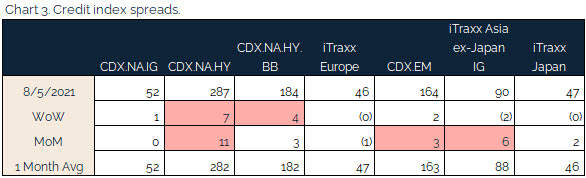 08.08.2021 - Chart 3 - credit index spreads