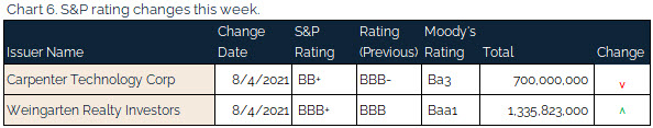 08.08.2021 - Chart 6 - S&P rating changes this week