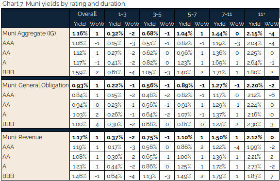 08.08.2021 - Chart 7 - muni yields by rating and duration