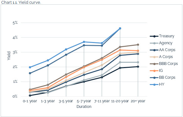 08.15.2021 - Chart 1.1 - yield curve