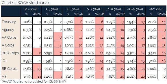 08.15.2021 - Chart 1.2 - WoW yield curve