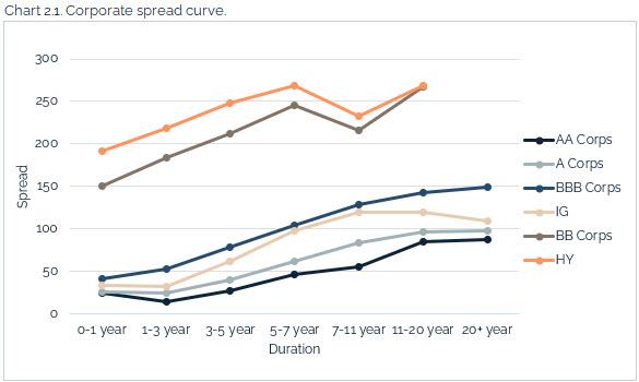 08.15.2021 - Chart 2.1 - corporate spread curve