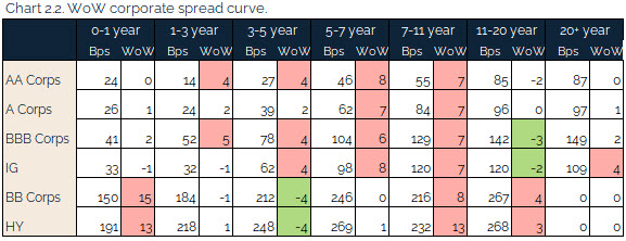 08.15.2021 - Chart 2.2 - WoW corporate spread curve