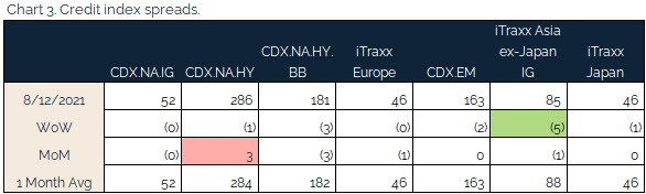 08.15.2021 - Chart 3 - credit index spreads