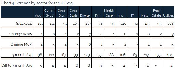 08.15.2021 - Chart 4 - Spreads by sector for the IG agg