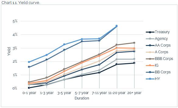 08.22.2021 - Chart 1.1 - yield curve