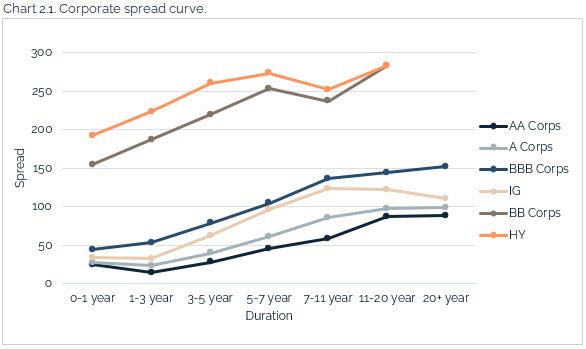 08.22.2021 - Chart 2.1 - corporate spread curve