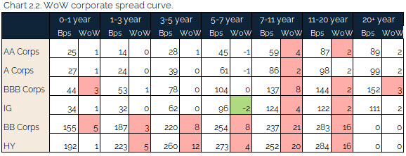 08.22.2021 - Chart 2.2 - WoW corporate spread curve