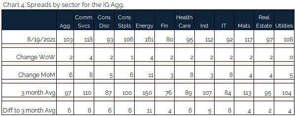 08.22.2021 - Chart 4 - spreads by sector for the IG agg