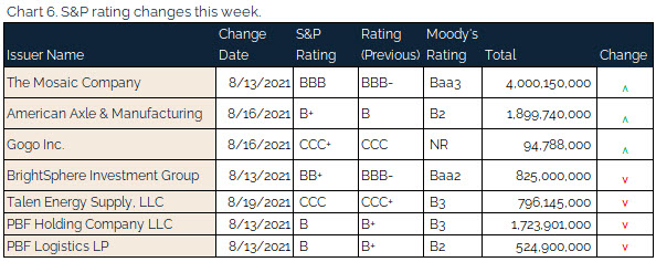 08.22.2021 - Chart 6 - S&P rating changes this week