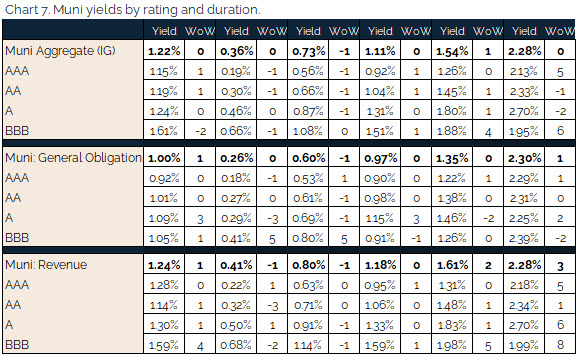 08.22.2021 - Chart 7 - muni yields by rating and duration