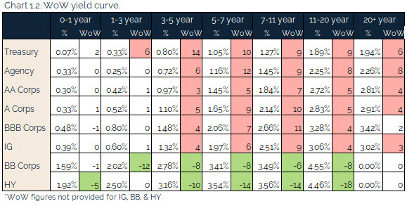 08.29.2021 - Chart 1.2 - WoW yield curve