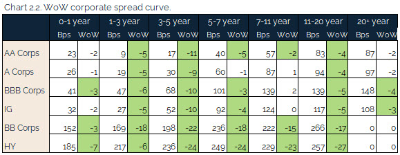 08.29.2021 - Chart 2.2 - WoW corporate spread curve