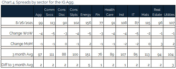 08.29.2021 - Chart 4 - spreads by sector for the IG agg