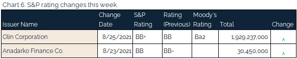 08.29.2021 - Chart 6 - S&P rating changes this week