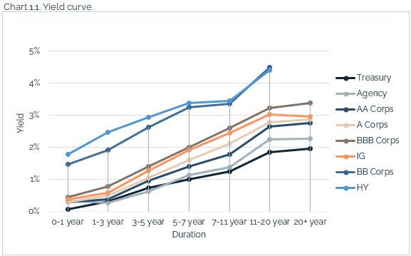 09.12.2021 - Chart 1.1 - yield curve