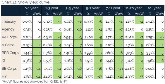 09.12.2021 - Chart 1.2 - WoW yield curve