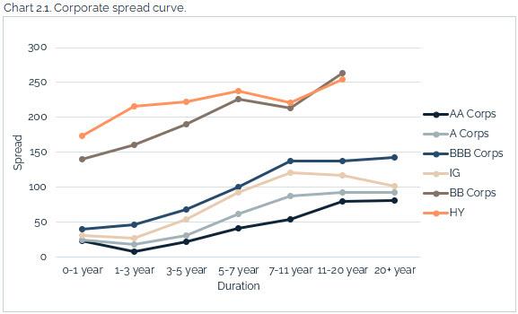 09.12.2021 - Chart 2.1 - corporate spread curve