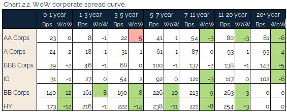 09.12.2021 - Chart 2.2 - WoW corporate spread curve