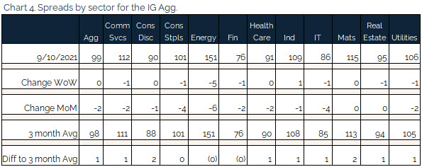 09.12.2021 - Chart 4 - spreads by sector for the IG agg