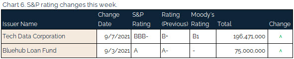 09.12.2021 - Chart 6 - S&P rating changes this week