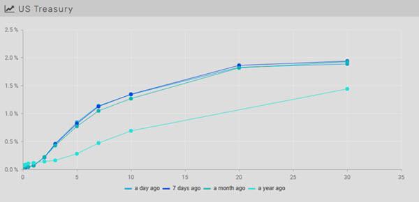 09.19.21 - Chart 1.1 - Yield Curve