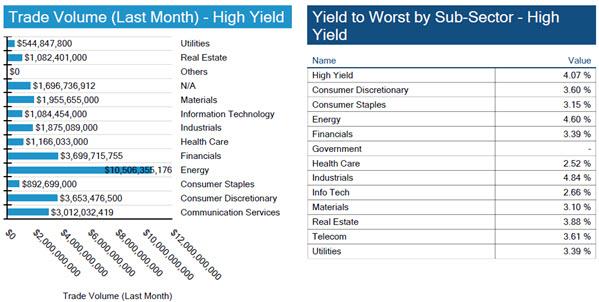 09.19.21 - Chart 3.1, 3.2 - HY Volume, Yield