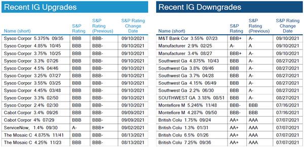 09.19.21 - Chart 4.1 - IG Rating Changes