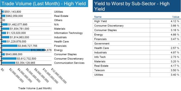 09.26.21 - Chart 3.1, 3.2 - HY Volume, Yield