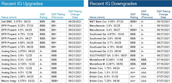 10.03.2021 - Chart 4.1 - IG Rating Changes