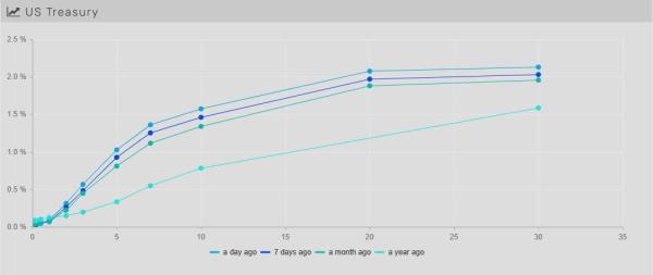 10.10.21 - Chart 1.1 - Yield curve