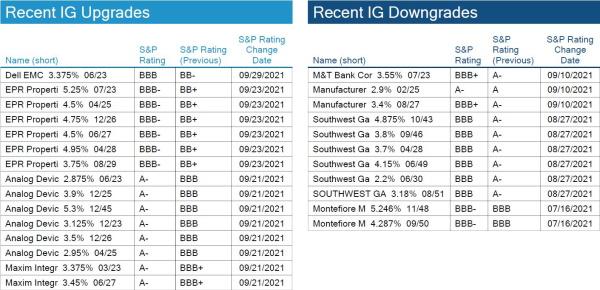 10.10.2021 - Chart 4.1 - IG Rating Changes